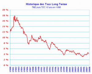 Historique des taux long terme immobilier