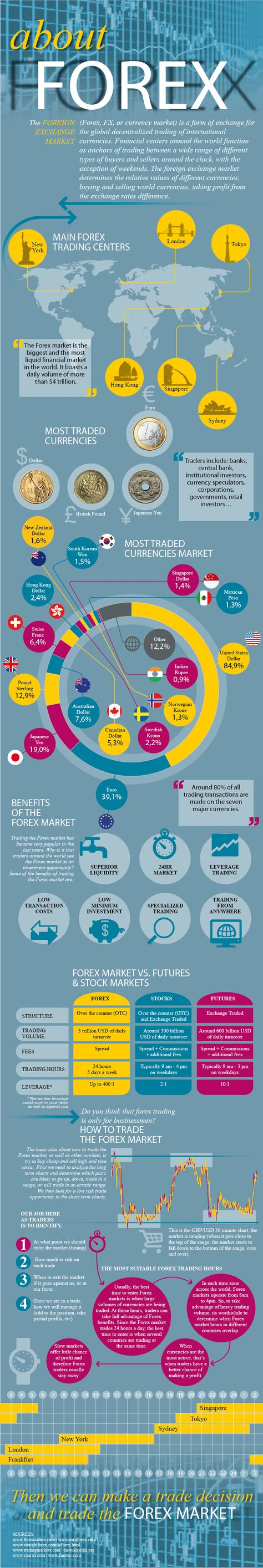 forex infographie